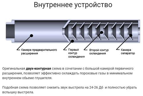 Ціна Глушники для зброї / Steel Глушник для AR15 .223 Gen 2 (1/2 28)